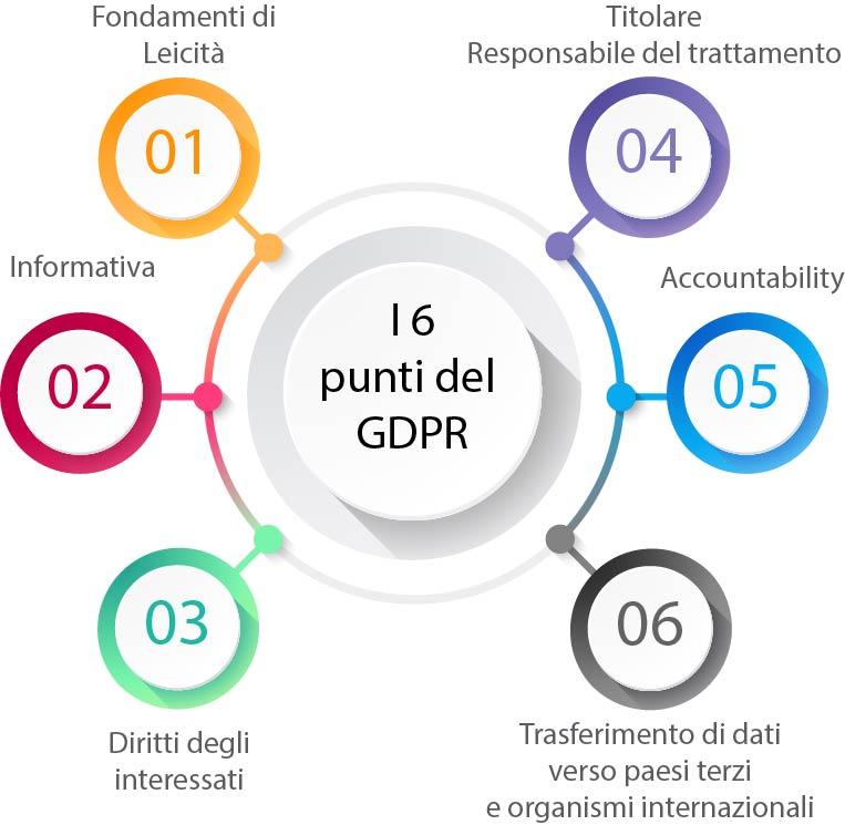 i sei fondamenti del GDPR